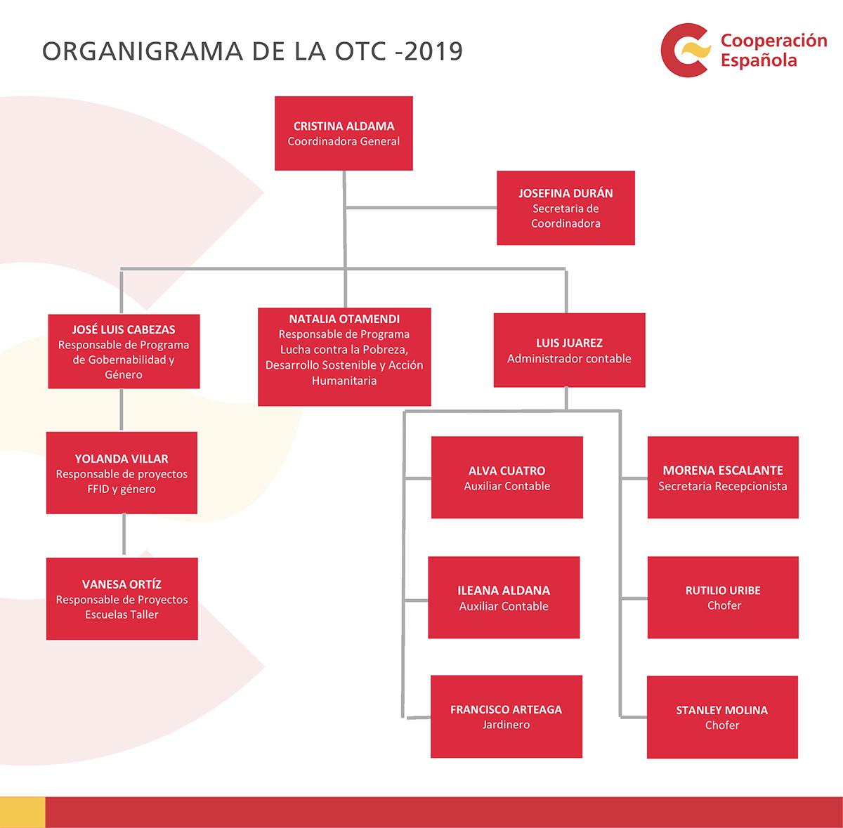 OrganigramaOTC_2019