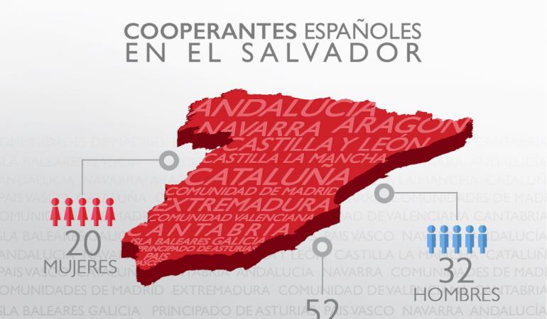 Día de las Personas Cooperantes 2019 en El Salvador